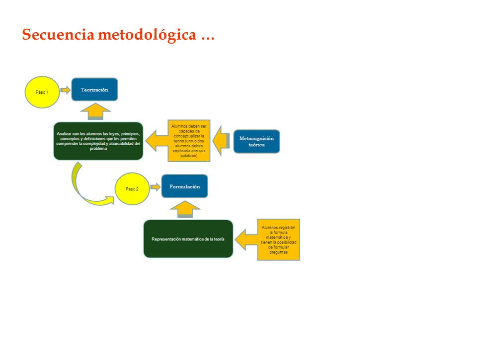 Secuencia metodológica …