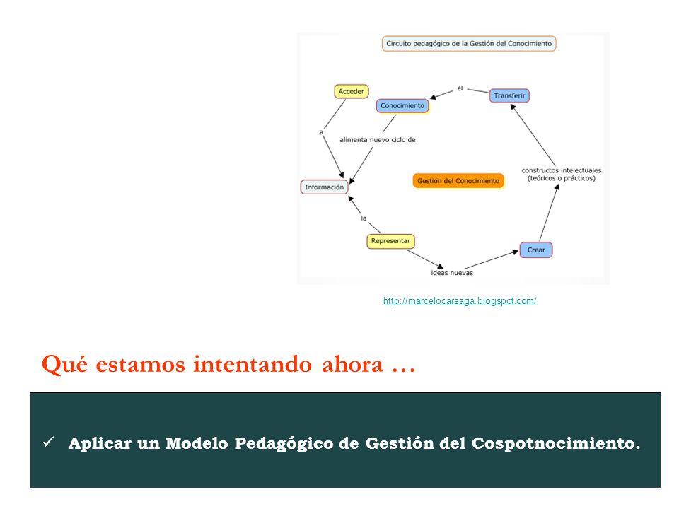 Aplicar un Modelo Pedagógico de Gestión del Cospotnocimiento.