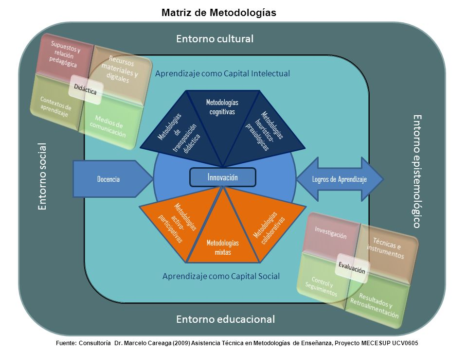 Matriz de Metodologías Entorno cultural Entorno epistemológico Entorno social Entorno educacional Fuente: Consultoría Dr.