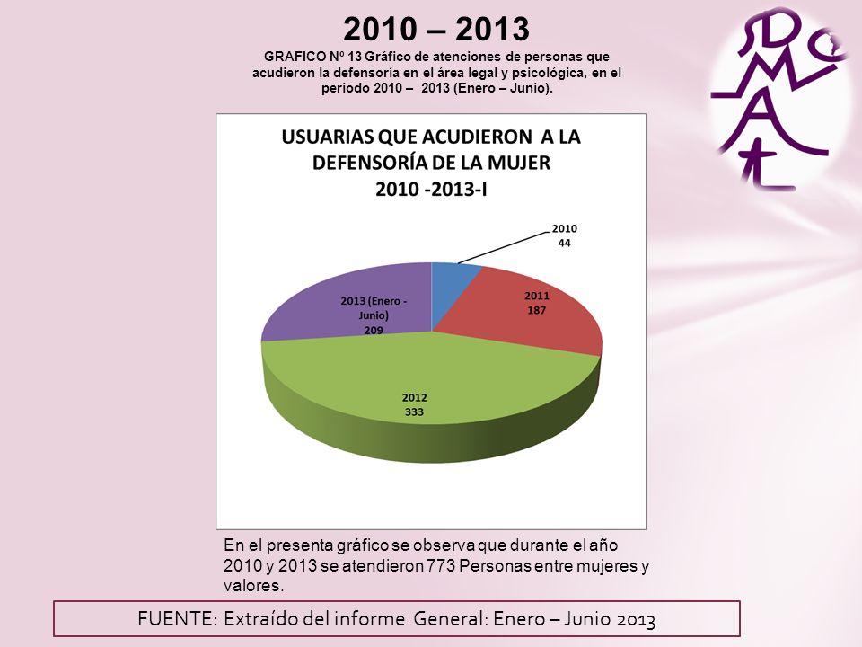 2010 – 2013 GRAFICO Nº 13 Gráfico de atenciones de personas que acudieron la defensoría en el área legal y psicológica, en el periodo 2010 – 2013 (Enero – Junio).