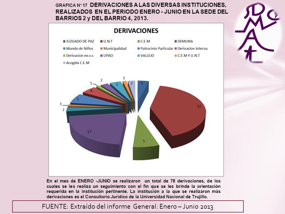 GRAFICA N° 17 DERIVACIONES A LAS DIVERSAS INSTITUCIONES, REALIZADOS EN EL PERIODO ENERO - JUNIO EN LA SEDE DEL BARRIOS 2 y DEL BARRIO 4, 2013.