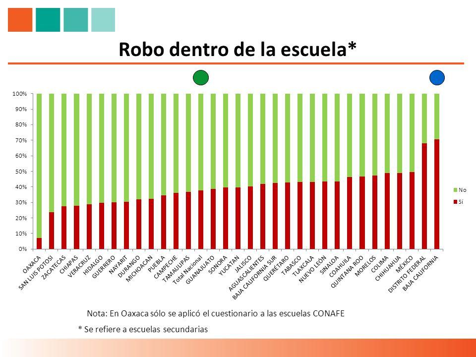 Robo dentro de la escuela* * Se refiere a escuelas secundarias Nota: En Oaxaca sólo se aplicó el cuestionario a las escuelas CONAFE