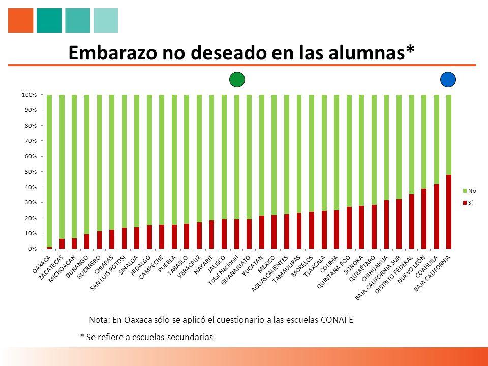Embarazo no deseado en las alumnas* * Se refiere a escuelas secundarias Nota: En Oaxaca sólo se aplicó el cuestionario a las escuelas CONAFE