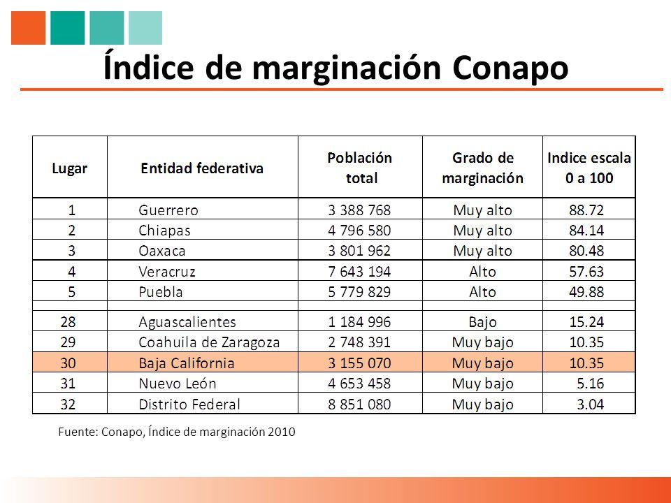 Índice de marginación Conapo Fuente: Conapo, Índice de marginación 2010