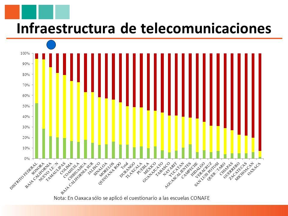 Infraestructura de telecomunicaciones Nota: En Oaxaca sólo se aplicó el cuestionario a las escuelas CONAFE