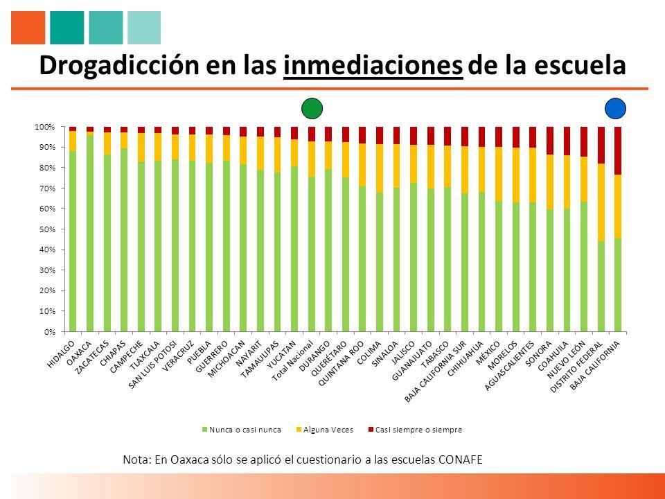 Drogadicción en las inmediaciones de la escuela Nota: En Oaxaca sólo se aplicó el cuestionario a las escuelas CONAFE
