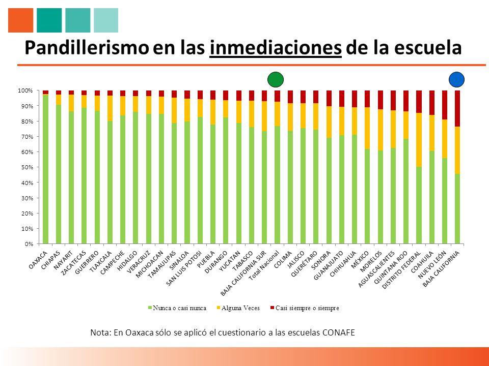 Pandillerismo en las inmediaciones de la escuela Nota: En Oaxaca sólo se aplicó el cuestionario a las escuelas CONAFE