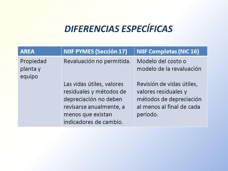 DIFERENCIAS ESPECÍFICAS AREANIIF PYMES (Sección 17)NIIF Completas (NIC 16) Propiedad planta y equipo Revaluación no permitida. Las vidas útiles, valor