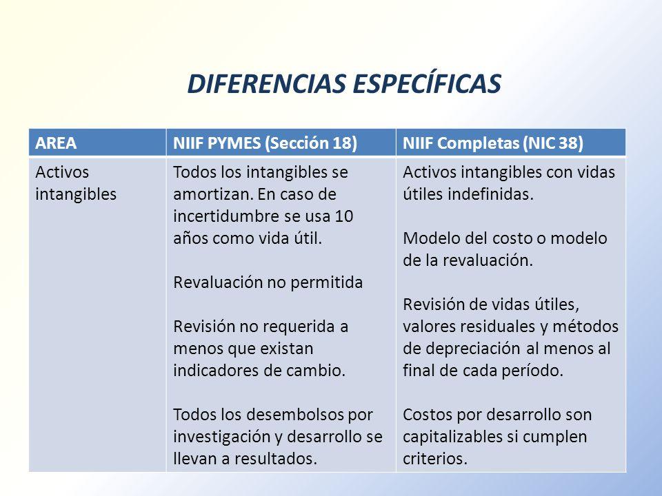 DIFERENCIAS ESPECÍFICAS AREANIIF PYMES (Sección 18)NIIF Completas (NIC 38) Activos intangibles Todos los intangibles se amortizan. En caso de incertid