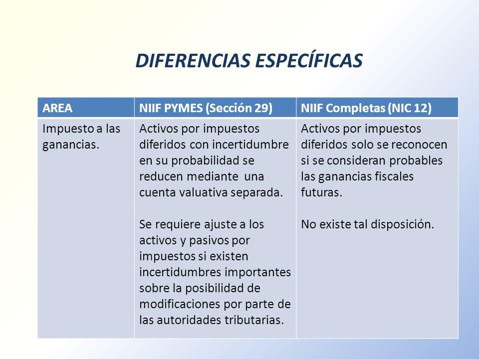 DIFERENCIAS ESPECÍFICAS AREANIIF PYMES (Sección 29)NIIF Completas (NIC 12) Impuesto a las ganancias. Activos por impuestos diferidos con incertidumbre