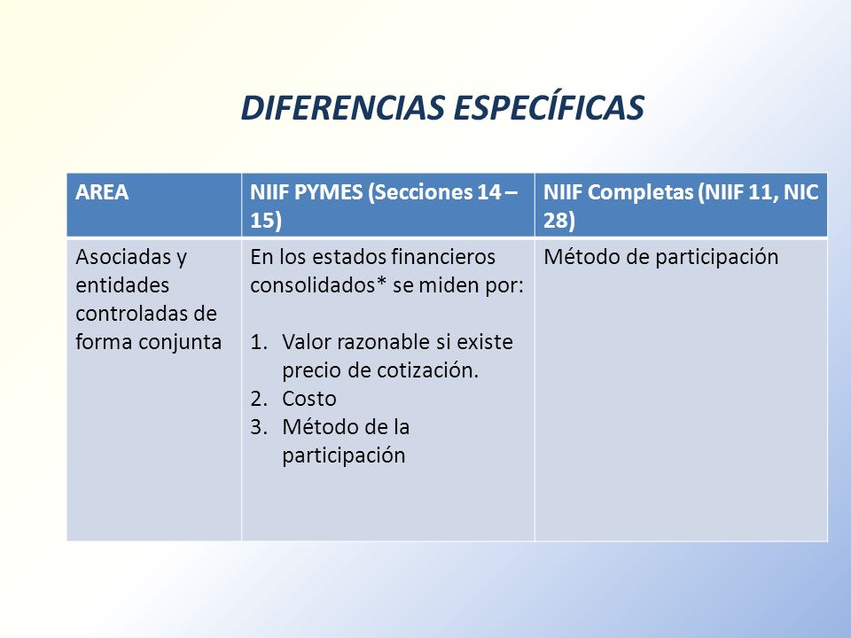 DIFERENCIAS ESPECÍFICAS AREANIIF PYMES (Secciones 14 – 15) NIIF Completas (NIIF 11, NIC 28) Asociadas y entidades controladas de forma conjunta En los