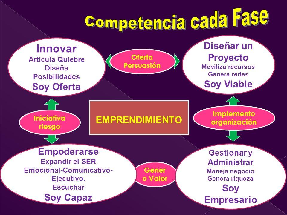 EMPRENDIMIENTO Iniciativa riesgo Oferta Persuasión Implemento organización Gener o Valor Innovar Articula Quiebre Diseña Posibilidades Soy Oferta Empoderarse Expandir el SER Emocional-Comunicativo- Ejecutivo.