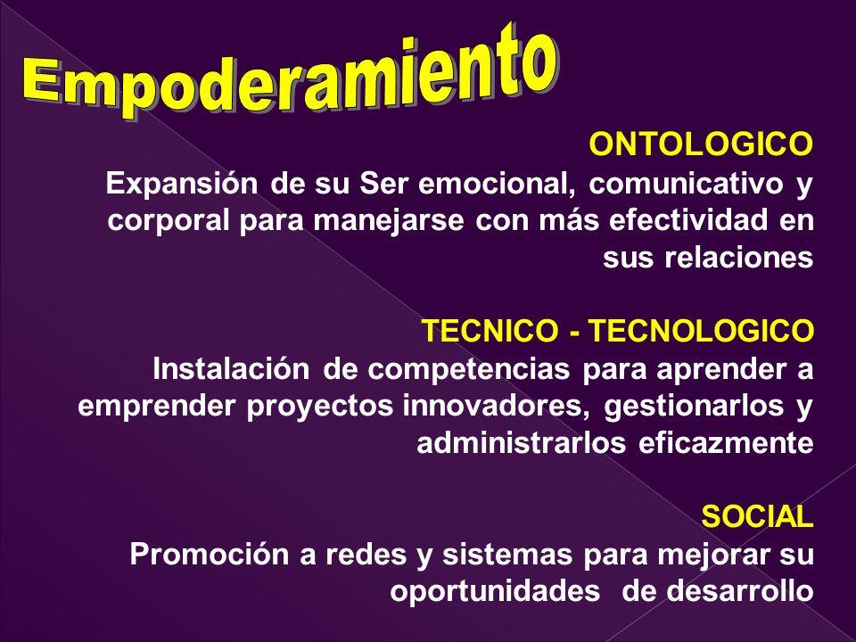 EMPODERAMIENTO Persona EMPRENDIMIENTO Proyecto EMPRESA Organización