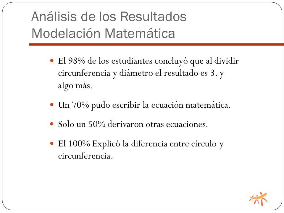 Análisis de los Resultados Modelación Matemática El 98% de los estudiantes concluyó que al dividir circunferencia y diámetro el resultado es 3.