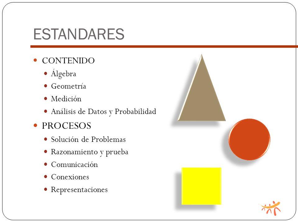 ESTANDARES CONTENIDO Álgebra Geometría Medición Análisis de Datos y Probabilidad PROCESOS Solución de Problemas Razonamiento y prueba Comunicación Conexiones Representaciones