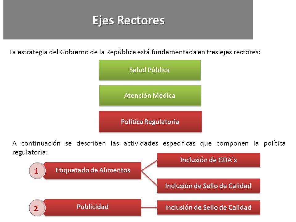 La estrategia del Gobierno de la República está fundamentada en tres ejes rectores: Política Regulatoria Etiquetado de Alimentos Publicidad 1 2 Salud