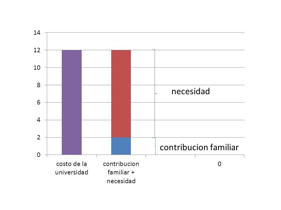 Distintos tipos de ayuda financiera