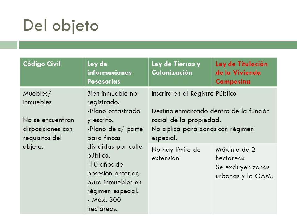 Del objeto Código CivilLey de informaciones Posesorias Ley de Tierras y Colonización Ley de Titulación de la Vivienda Campesina Muebles/ Inmuebles No