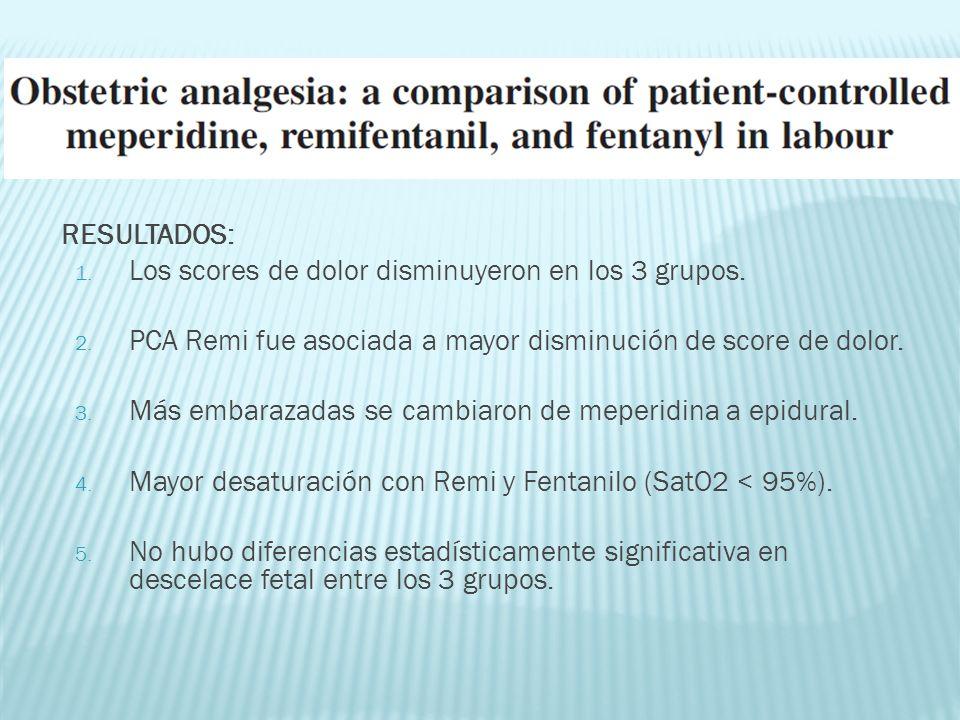 RESULTADOS: 1. Los scores de dolor disminuyeron en los 3 grupos. 2. PCA Remi fue asociada a mayor disminución de score de dolor. 3. Más embarazadas se