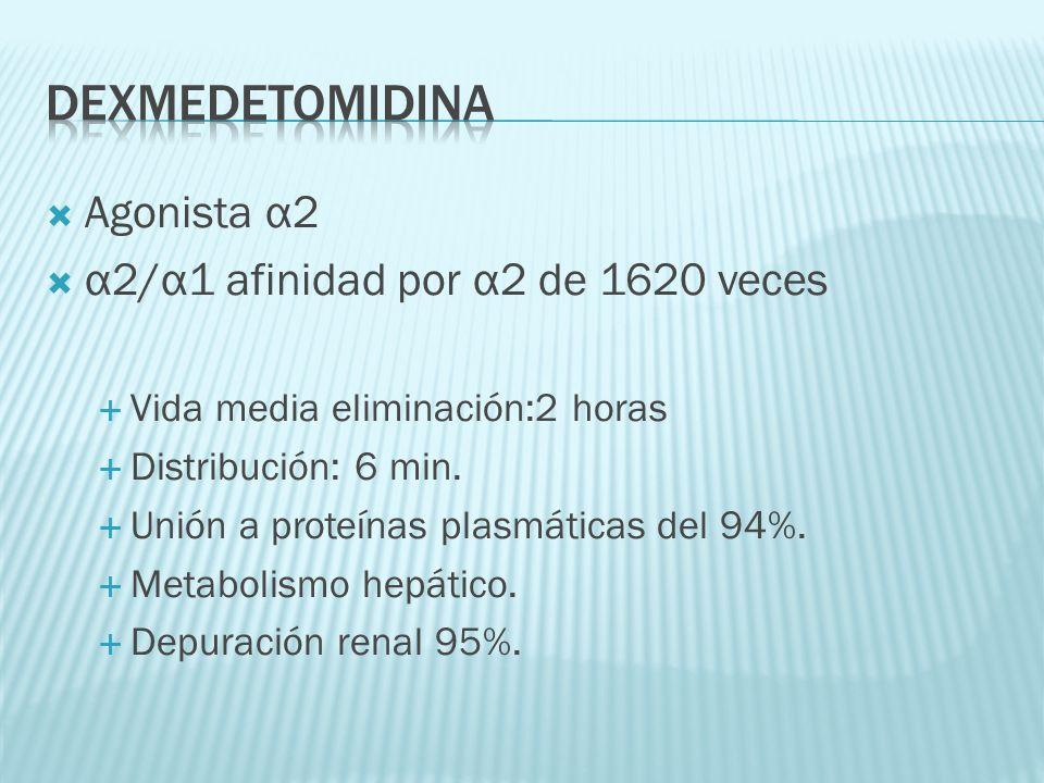 Agonista α2 α2/α1 afinidad por α2 de 1620 veces Vida media eliminación:2 horas Distribución: 6 min. Unión a proteínas plasmáticas del 94%. Metabolismo