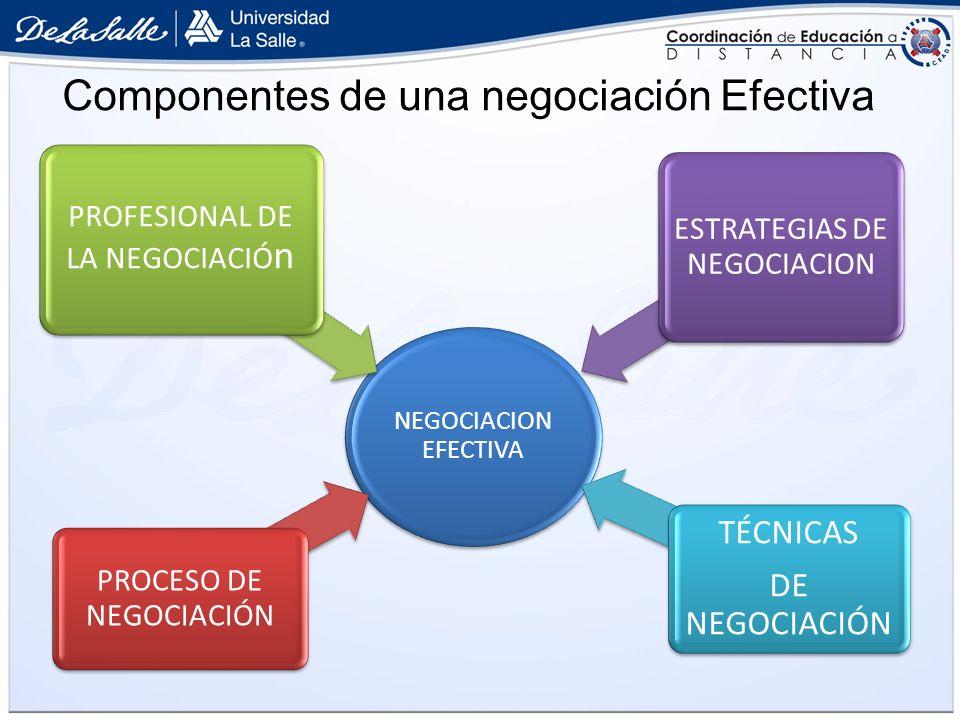 NEGOCIACION EFECTIVA PROCESO DE NEGOCIACIÓN PROFESIONAL DE LA NEGOCIACIÓ n ESTRATEGIAS DE NEGOCIACION TÉCNICAS DE NEGOCIACIÓN Componentes de una negoc