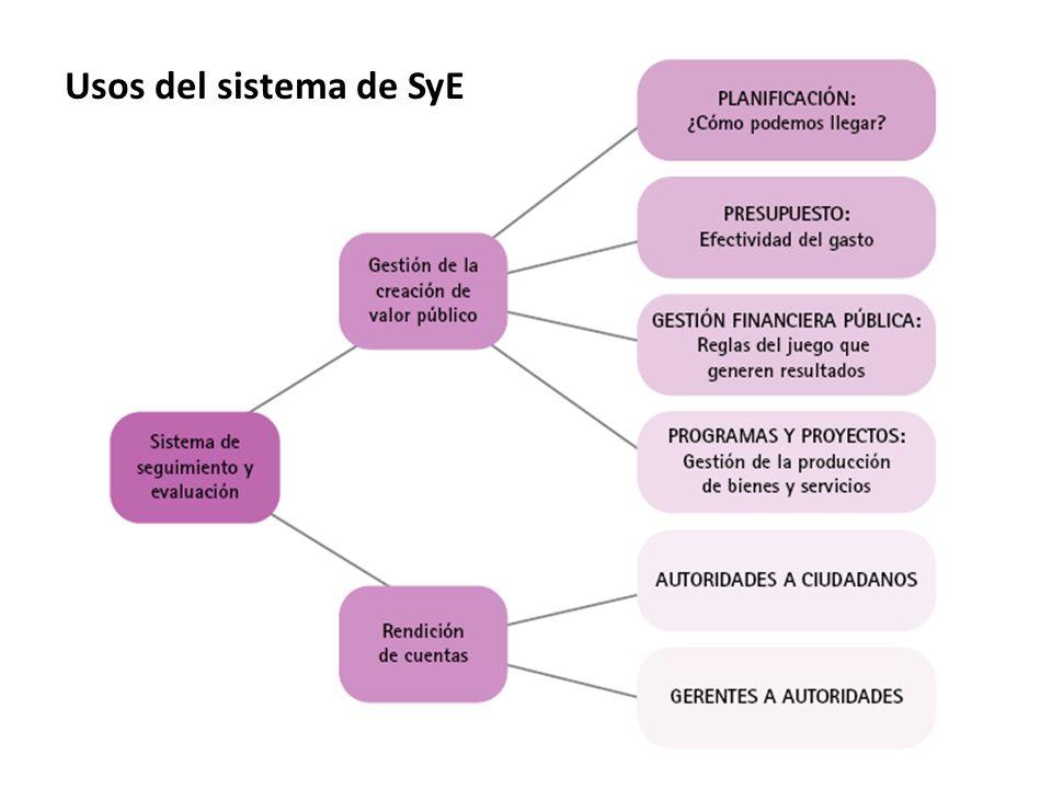 Usos del sistema de SyE
