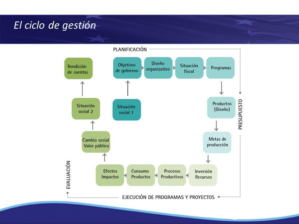 El ciclo de gestión