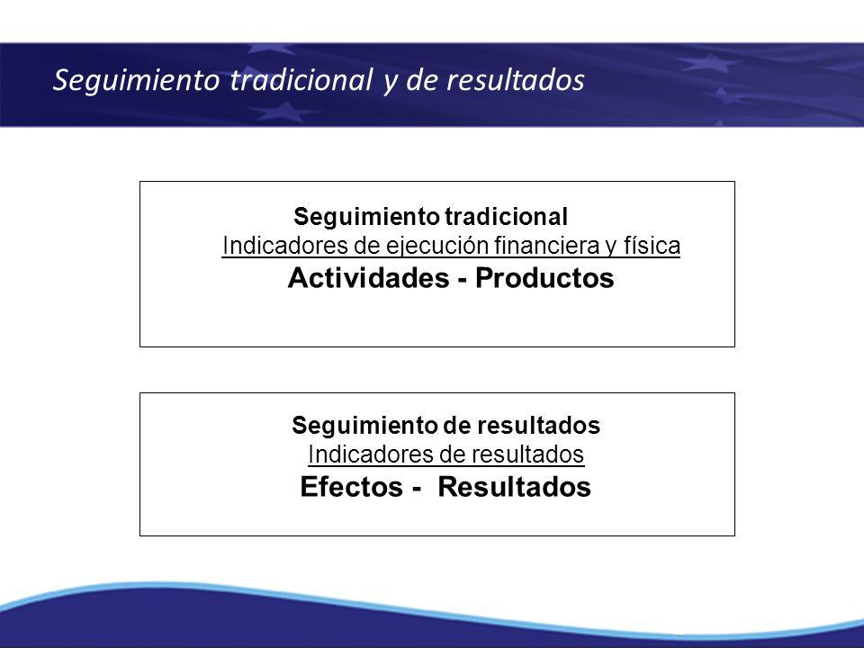 Seguimiento tradicional y de resultados Seguimiento tradicional Indicadores de ejecución financiera y física Actividades - Productos Seguimiento de re
