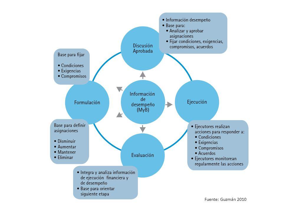 Procedimientos para tomar en cuenta los resultados en el proceso de elaboración del presupuesto Fuente: Guzmán 2010