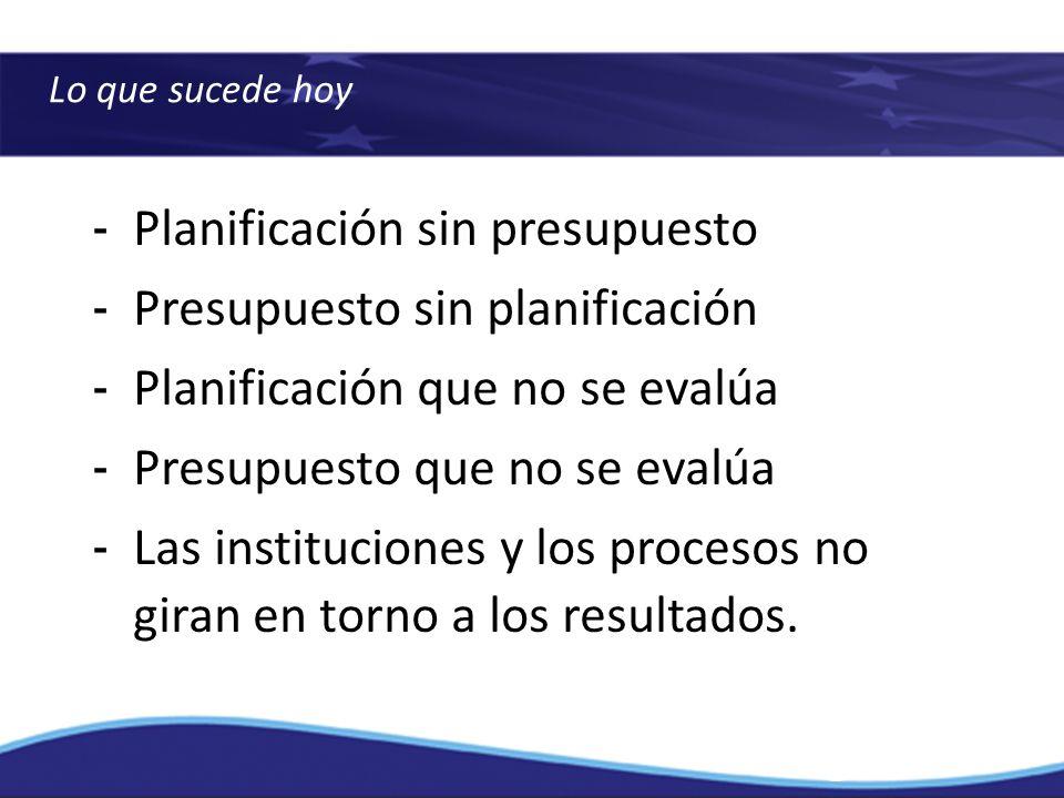 Lo que sucede hoy - Planificación sin presupuesto - Presupuesto sin planificación - Planificación que no se evalúa - Presupuesto que no se evalúa - La