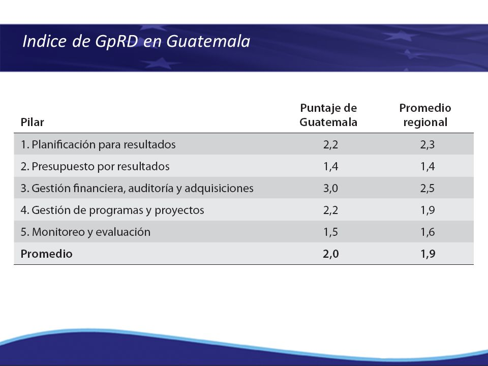 Indice de GpRD en Guatemala
