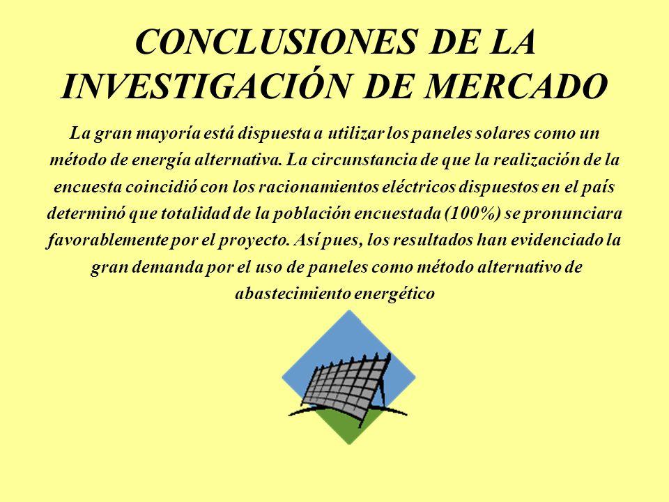 CONCLUSIONES DE LA INVESTIGACIÓN DE MERCADO La gran mayoría está dispuesta a utilizar los paneles solares como un método de energía alternativa. La ci