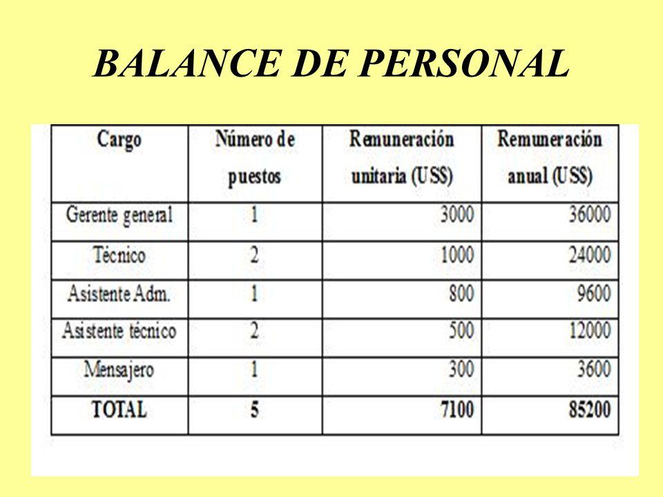 BALANCE DE PERSONAL