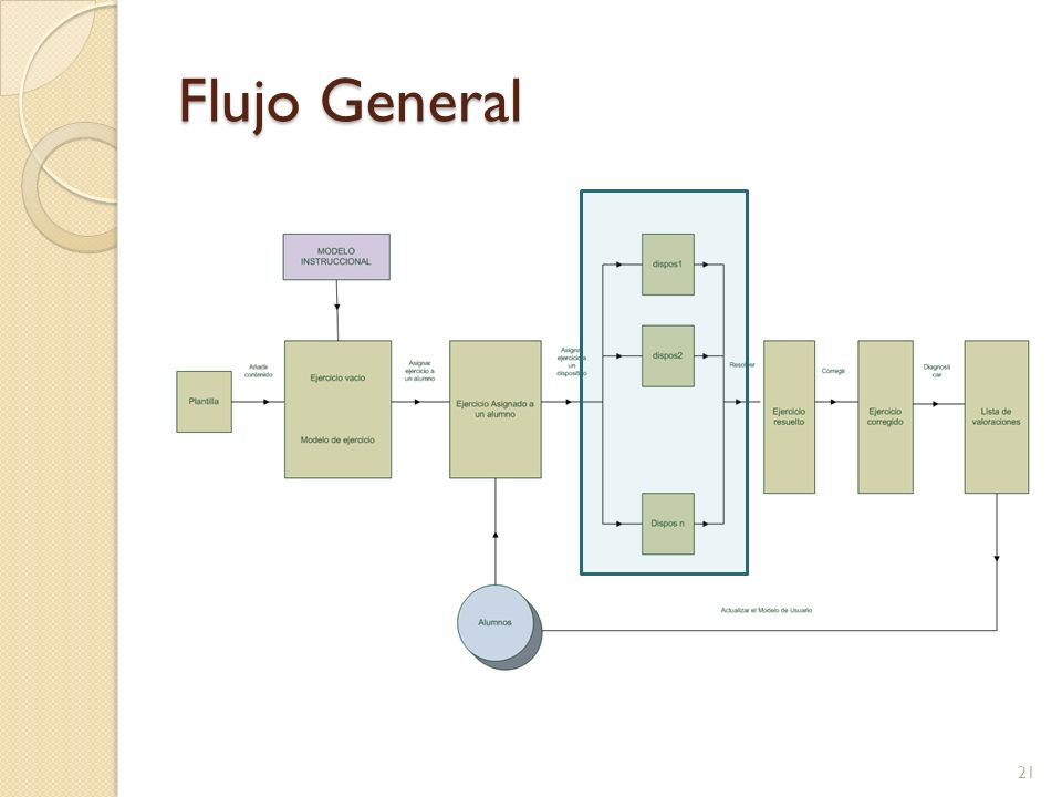 Flujo General 21