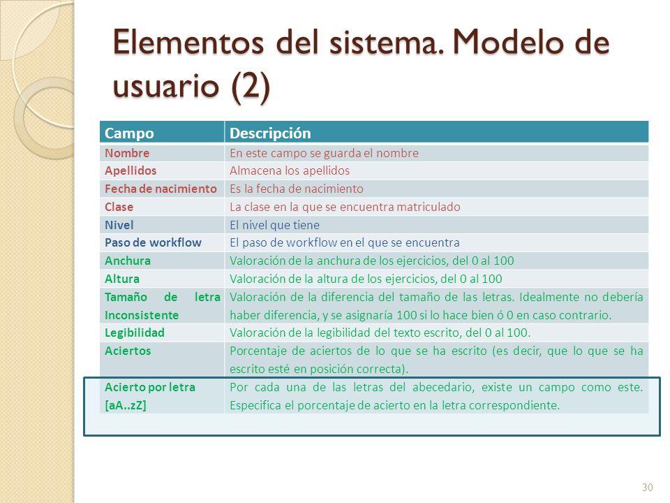Elementos del sistema. Modelo de usuario (2) CampoDescripción NombreEn este campo se guarda el nombre ApellidosAlmacena los apellidos Fecha de nacimie