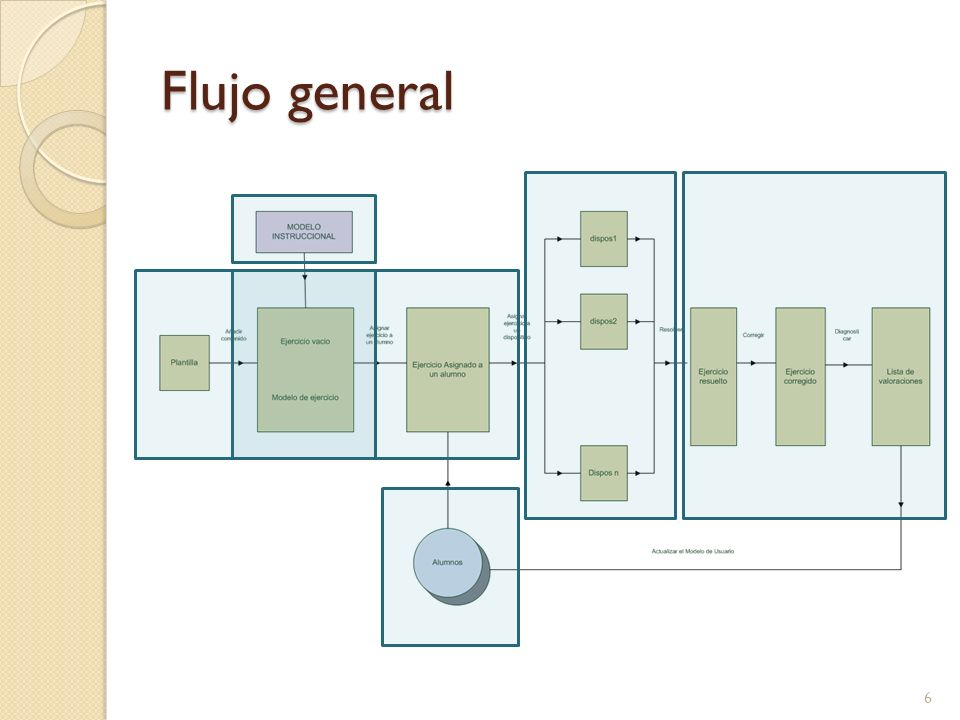 Flujo general 6