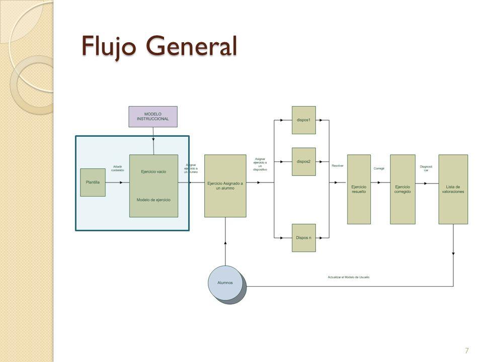 Flujo General 28