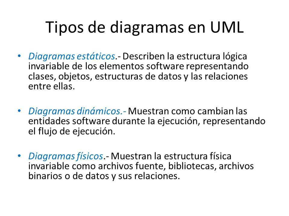 Tipos de diagramas en UML Diagramas estáticos.- Describen la estructura lógica invariable de los elementos software representando clases, objetos, estructuras de datos y las relaciones entre ellas.