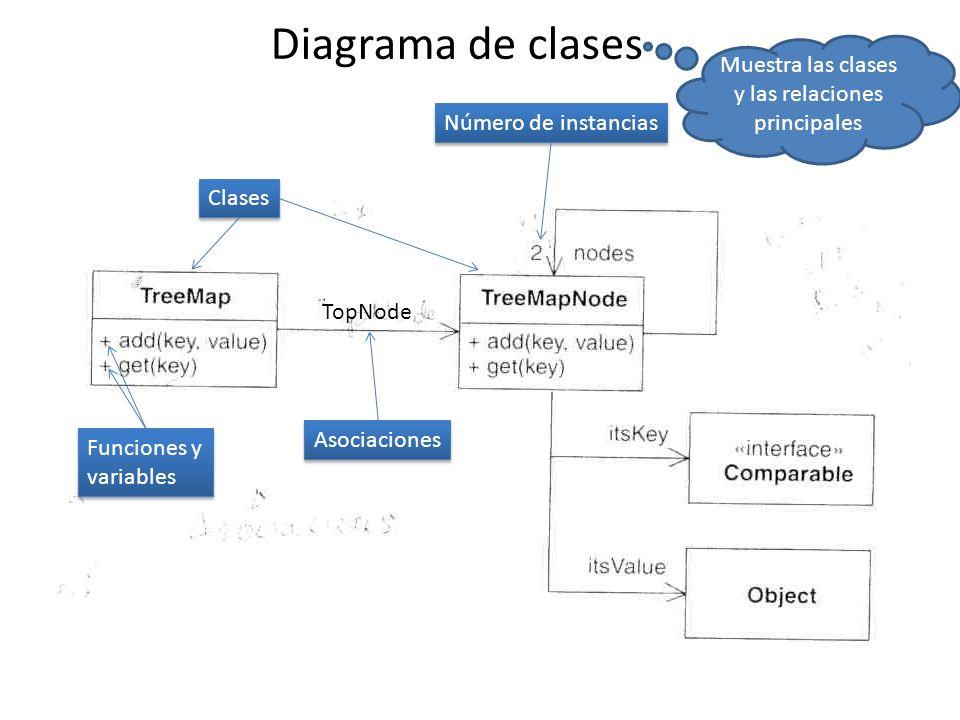 Diagrama de clases TopNode Clases Funciones y variables Funciones y variables Asociaciones Número de instancias Muestra las clases y las relaciones principales