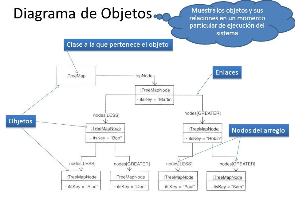 Diagrama de Objetos Objetos Clase a la que pertenece el objeto Enlaces Nodos del arreglo Muestra los objetos y sus relaciones en un momento particular