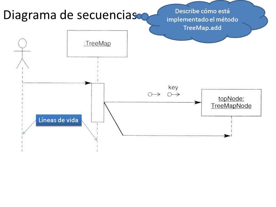 Diagrama de secuencias Describe cómo está implementado el método TreeMap.add Líneas de vida