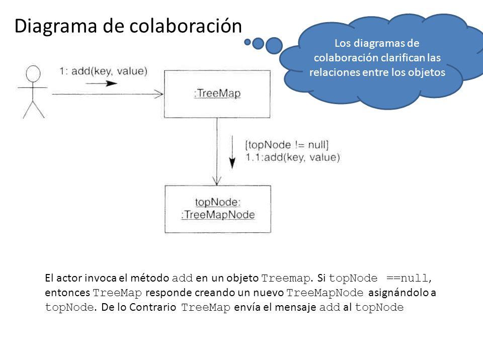 Diagrama de colaboración El actor invoca el método add en un objeto Treemap. Si topNode ==null, entonces TreeMap responde creando un nuevo TreeMapNode