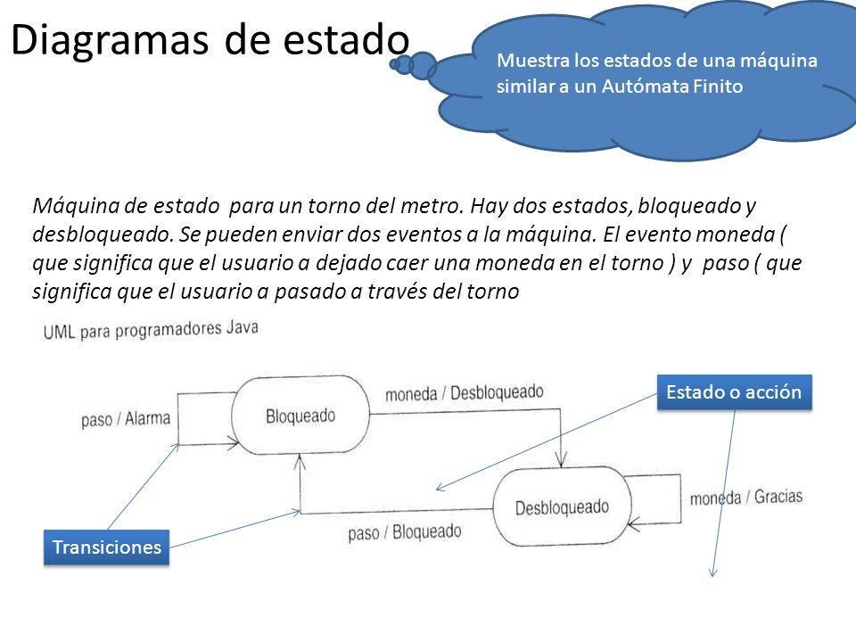 Diagramas de estado Transiciones Estado o acción Máquina de estado para un torno del metro. Hay dos estados, bloqueado y desbloqueado. Se pueden envia