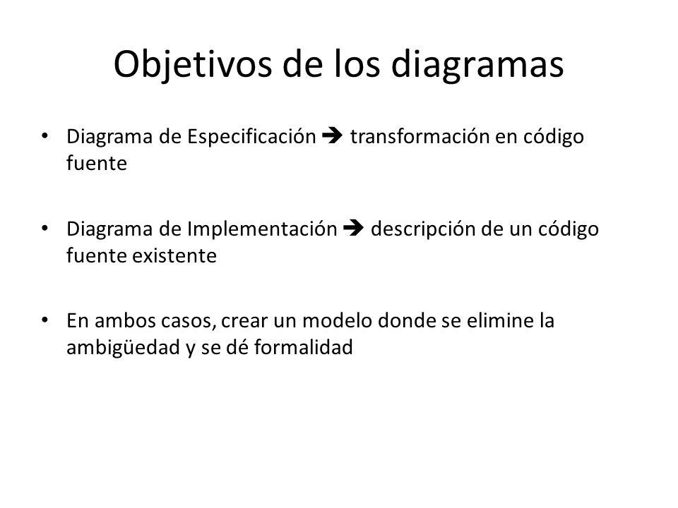 Objetivos de los diagramas Diagrama de Especificación transformación en código fuente Diagrama de Implementación descripción de un código fuente existente En ambos casos, crear un modelo donde se elimine la ambigüedad y se dé formalidad