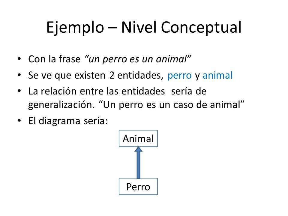 Ejemplo – Nivel Conceptual Con la frase un perro es un animal Se ve que existen 2 entidades, perro y animal La relación entre las entidades sería de generalización.