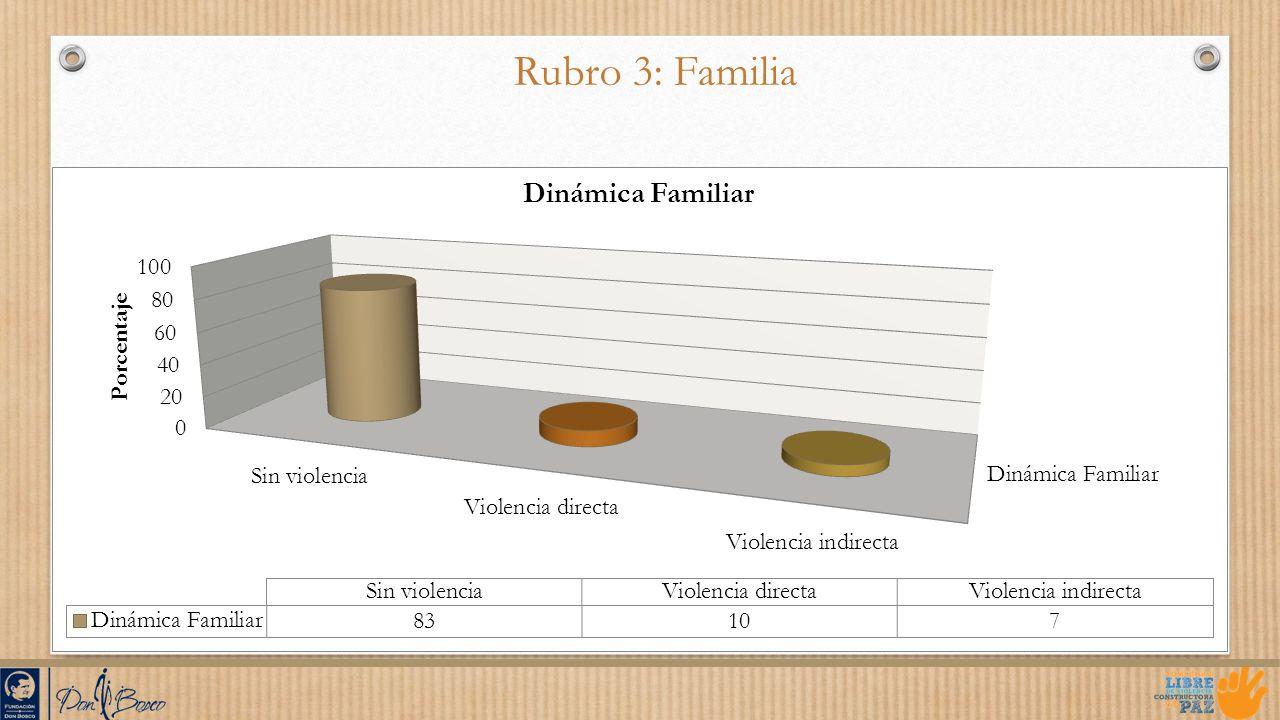 Rubro 3: Familia