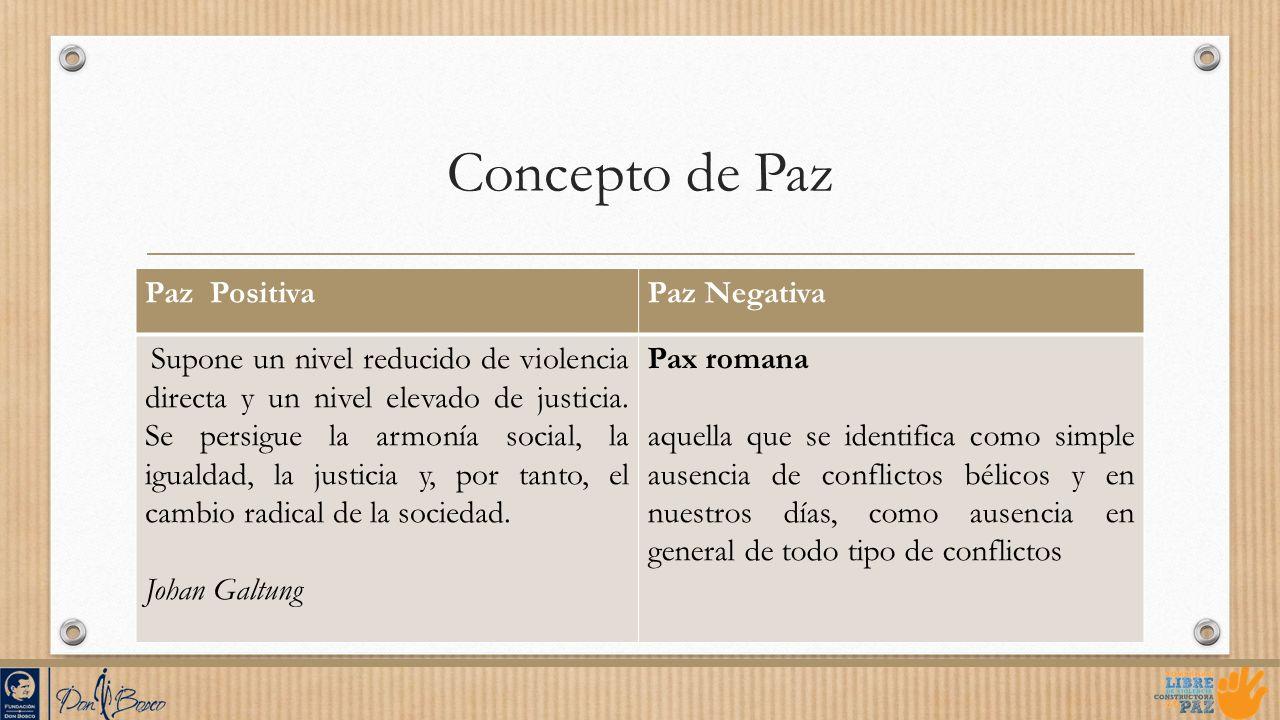 Concepto de Paz Paz PositivaPaz Negativa Supone un nivel reducido de violencia directa y un nivel elevado de justicia. Se persigue la armonía social,