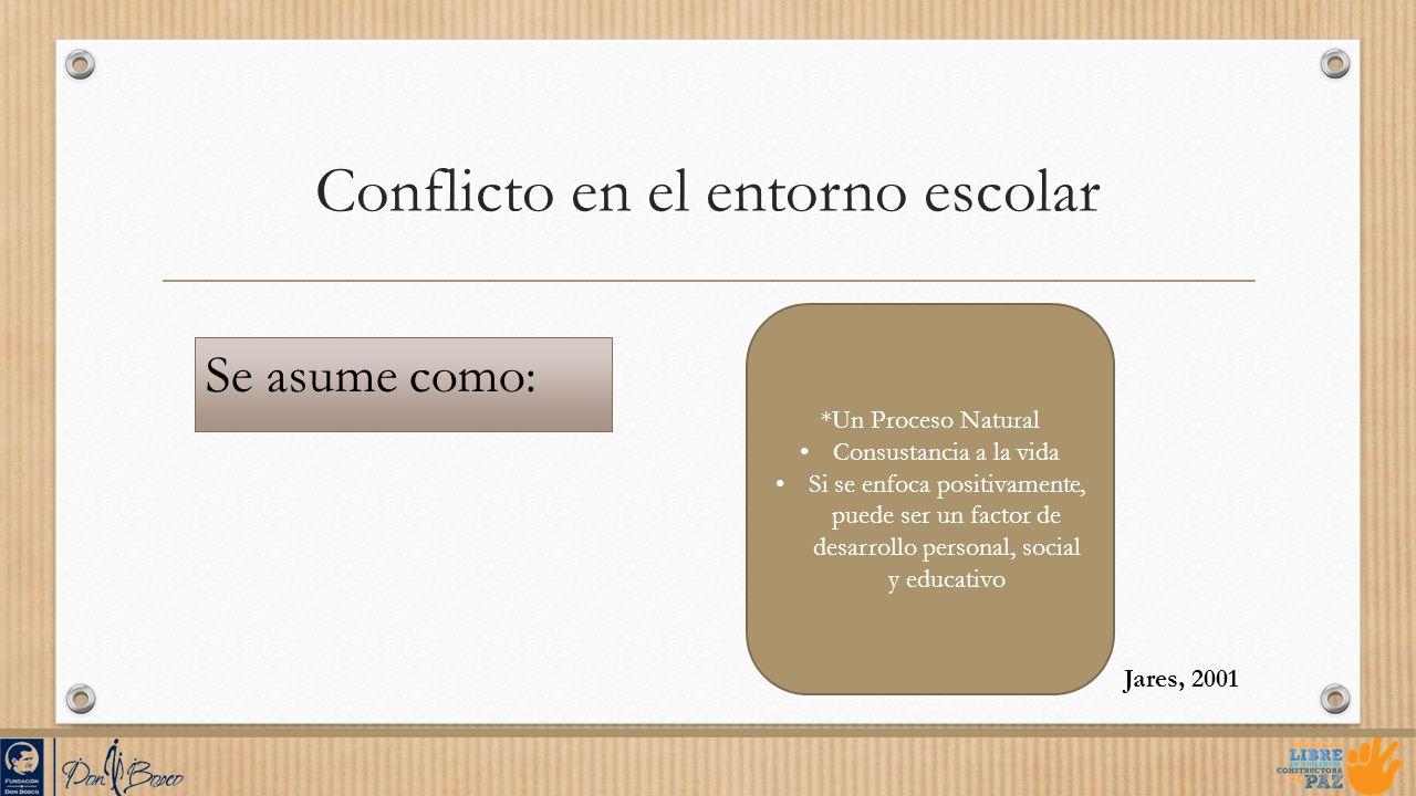 Conflicto en el entorno escolar Se asume como: Jares, 2001 *Un Proceso Natural Consustancia a la vida Si se enfoca positivamente, puede ser un factor