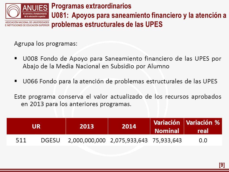 Programas extraordinarios U081: Apoyos para saneamiento financiero y la atención a problemas estructurales de las UPES Agrupa los programas: U008 Fond