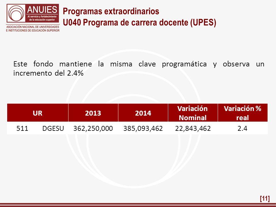 Programas extraordinarios U040 Programa de carrera docente (UPES) Este fondo mantiene la misma clave programática y observa un incremento del 2.4% UR2